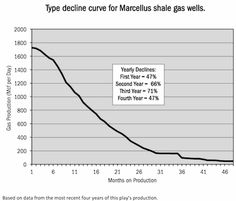 Fracking Bubble? Report Warns Shale Gas And Oil Won't Solve Energy Crunch | ThinkProgress