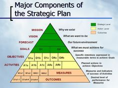 Major Components of the Strategic Plan from Mission to Outcomes #Infographic #albertobokos