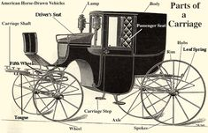 Parts of a carriage.