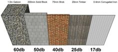 Sound pentration and reduction of noise fence barriers