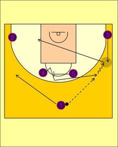 Pick'n'Roll. Baloncesto; táctica y entrenamiento.: Movimiento Cuernos Carretón FC Barcelona