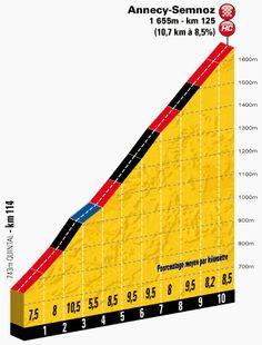 The last climb profile in TDF 2013 stage 20.