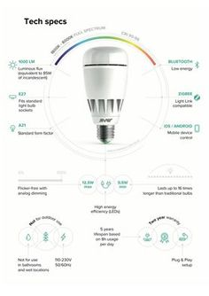 As you may find out we have a new design of our light bulbs (final). But that's not all. Now we have a better CRI (it's 90-96 for the same color temperature range). To find more check out our tech specs. For peers who love reading, we have the blog where you can find about SVET benefits for your daily life - http://blog.svet.io/ Stay positive, stay illuminated! ‪#‎SVET‬