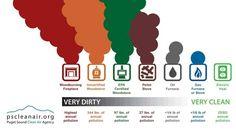 emission from different furnances