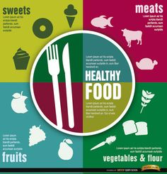 Infographics design showing the elements of a healthy food, including sweets, meats, fruits, and vegetables and flour, everything with its respective silhouettes as example. You can use this to illustrate and explain properties of each kind of food in digital or printed material. High quality JPG included. Under Commons 4.0. Attribution License.