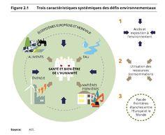 Les objectifs pour l'environnement Cop21, Map, Lenses, Environment, Location Map, Maps