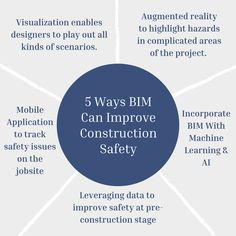 Construction firms are continually paying ever-more attention to the safety of construction workers and safer job sites. BIM in particular can solve many problems. Let's check out some of them. ✅For More Inquiries: 🌐: www.theaecassociates.com 📧: info@theaecassociates.com 📲: +1 (408) 540-6462 (USA) ... .. . #theaecassociates #bimmodeling #bimservices #bim #constructionindustry #constructionsafety #bimoutsourcingservices #bimoutsource #bimmodel #workersafety #machinelearning #Ai