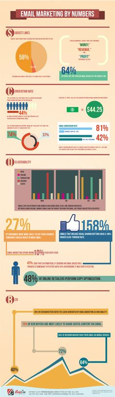 Infographic: Email marketing by numbers