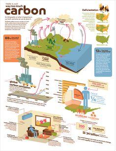 Carbon emission inforgraphic design on Behance 3D 구조