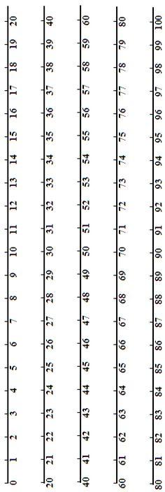 sokféle számegyenes minden alsós évfolyamra number line 0 to 100 in five sections