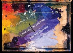 Use this color mixing guide if you're a plein air painter.