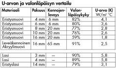 u-varde_ljusinslapp_jamforelsetabell_fi Periodic Table, Garden, Periodic Table Chart, Garten, Periotic Table, Lawn And Garden, Gardens, Gardening, Outdoor