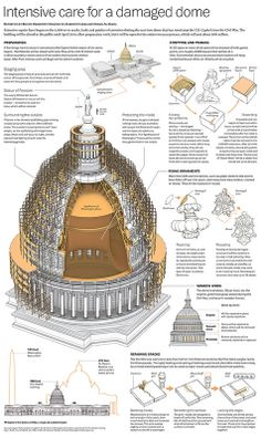 Washington Post full page infographic describing the repair and restoration work that will take place on the U.S. Capitol dome. Interactive version can be found here: ttp://wapo.st/capitol-repair