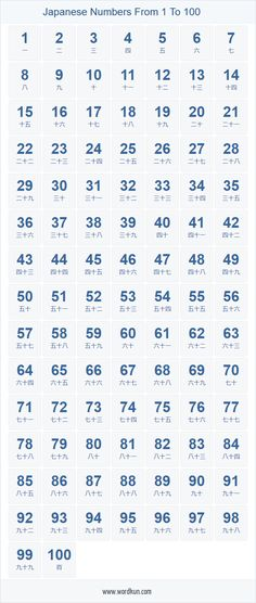 Korean Language 747105025664251313 - Korean numbers from 1 to 100 in words. Printable table of numbers in Korean language Source by Swedish Language, Learn Turkish Language, Learn Thai Language, Arabic Language, French Language, Korean Words Learning, Japanese Language Learning, Danish Language Learning, Hindi Language Learning