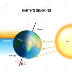tilt of the Earths axis. seasons is the result from the Earths axis of rotation being tilted with respect to its orbital plane. the northern and southern hemispheres always experience opposite seasons. One part of the planet is more directly exposed to , Globe Picture, Earth Seasons, Polar Night, Summer Winter, Cool Fonts, Tilt, Respect, Classroom Ideas, Planets