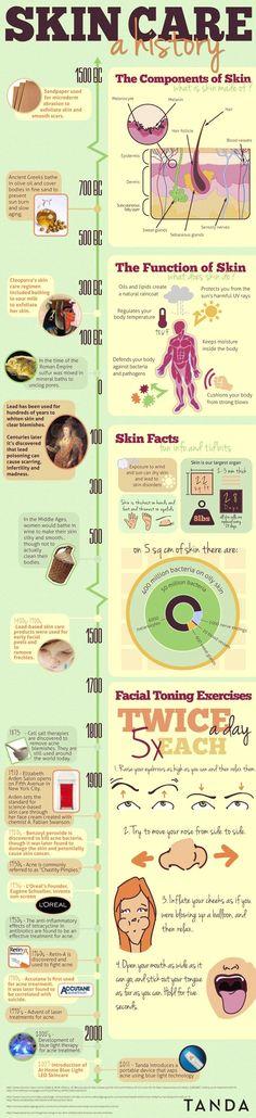 Cool chart! #Skin Care.....A History #soulfulindulgence need a treatment? Http://www.soulfulindulgence.com