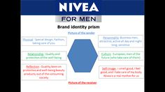 How brands must to be #themarketingis of nivea