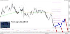 Gbp Usd, Technical Analysis, Chart