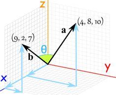 http://www.mathsisfun.com/algebra/vectors-dot-product.html