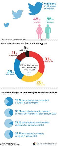 Infographie Twitter en France par LeMonde (chiffres 2013-2015)