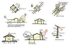 자연 냉방, 감동이 있는 시원함 Floor Plans, Architecture, Arquitetura, Architecture Design, Floor Plan Drawing, House Floor Plans