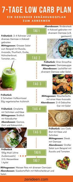 7-Tage Low Carb Ernährungsplan zum Abnehmen