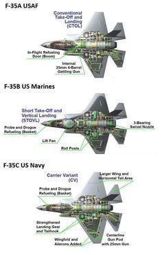 F35 Cutaways