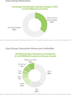 35% of All Cardholders Pay Grey Charges