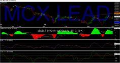Dalal street winners blog: mcx lead levels for April 2015