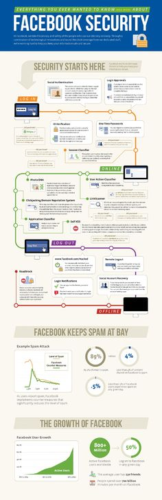 Facebook #Security Infographic