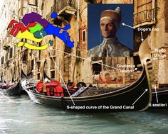 The symbols of the gondola