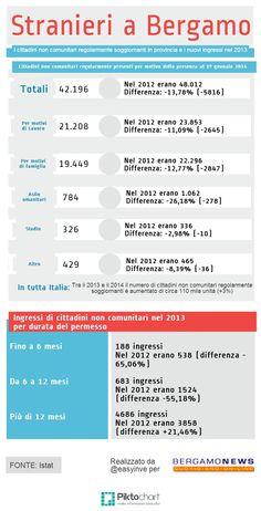 """Meno stranieri in Bergamasca rispetto a un anno fa. I dati sono stati diffusi dall'Istat, che ha elaborato le annuali statistiche grazie ai dati messi a disposizione dal ministero dell'Interno. Il segno """"meno"""" in provincia è in controtendenza rispetto alle percentuali nazionali che certificano un aumento di 110 mila persone (+3%, 3 milioni 874 mila e 726 totali). Gli stranieri non comunitari regolarmente residenti in provincia di Bergamo al 1 gennaio 2014 sono 42.196."""
