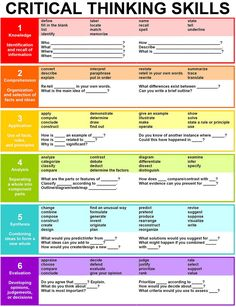 Critical Thinking Skills - basically a nice organization of old-school Bloom's Taxonomy