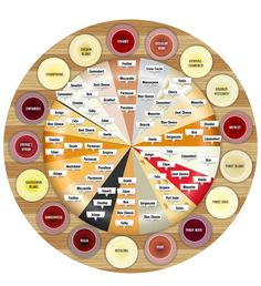 Chart for wine and cheese pairings