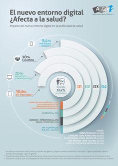 El nuevo entorno digital, ¿afecta a la salud? El nuevo entorno #digital en la publicidad de #salud