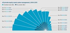 Future of private equity - Raconteur Blog Images, Finance, In This Moment, Finance Books, Economics