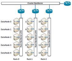 Hadoop datacenter blueprint for HDFS