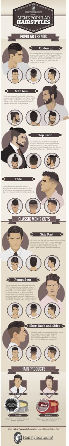 The coolest men's haircut guide we've seen! {by hairstyleonpoint.com}
