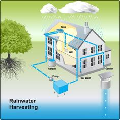 #Rainwaterharvesting is the accumulation and deposition of rainwater for reuse on-site, rather than allowing it to run off. Rainwater can be collected from rivers or roofs, and in many places the water collected is redirected to a deep pit (well, shaft, or borehole), a reservoir with percolation, or collected from dew or fog with nets or other tools. Its uses include water for gardens, livestock, irrigation, domestic use with proper treatment, and indoor heating for houses etc.