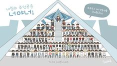 You Are My World, Periodic Table, Diagram, Fan Art, Kpop, Season 2, Produce 101, Chibi, Korea