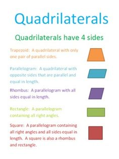 Here's a sign for a geometry center on identifying quadrilaterals. This could also be used in student notebooks.