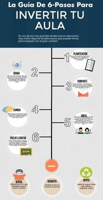AULA INVERTIDA   Piktochart Infographic Editor