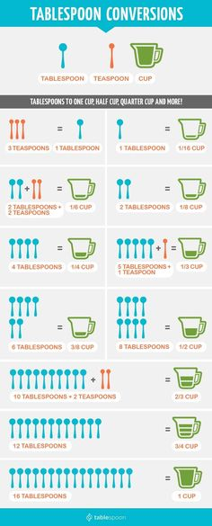 Measurement conversions | Tablespoon, teaspoon, and cups | Wet and dry ingredients | Cooking Tips | Cooking Basics | Cooking for Beginners | Baking Tips | Kitchen ingredients