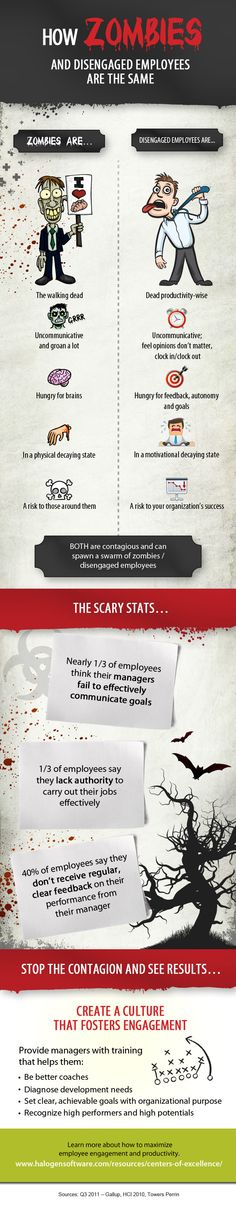 Zombies and disengaged employees are alike! #infographic