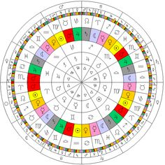 The diagram illustrates a number of the divisions applied to the Zodiac in astro. Tarot Astrology, Astrology Numerology, Astrology Chart, Zodiac Horoscope, Pisces, Bozo, Vegvisir, Medicine Wheel, Birth Chart