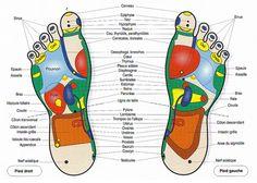 Points de massage