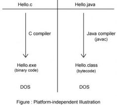 "Platform-Independent  ""Java compiled file known as .class file can be executed on any OS without bothering on which platform (OS) the source code was compiled"". That is, a Java source file can be compiled on any OS and executed on the same or any other OS. This is quiet contradictory to other languages like C/C++ where these languages should be executed on the same OS where they were compiled earlier."