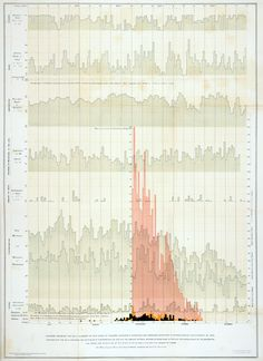 Oxford physician Henry Acland plotted data from the 1854 outbreak in Oxford. He uses a single chart to compare multiple datasets including ozone, temperature, rainfall and cloudcover, with a single horizontal axis for time and stacking health and weather variables vertically.   Henry Acland, Memoir on the Cholera at Oxford in the year 1854 with considerations suggested by the epidemic. London, 1856. 7560.g.25