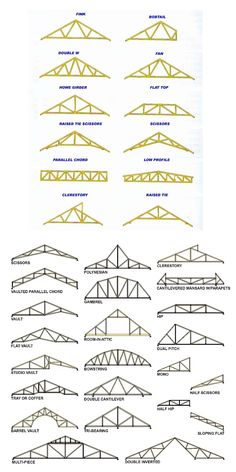 Diagram of various types of roof trusses typically used in home 5fb1e6f383a878d84e918f19655361b5g 7531506 ccuart Choice Image