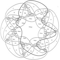 7-way Venn diagram. Awesome. Practical?..